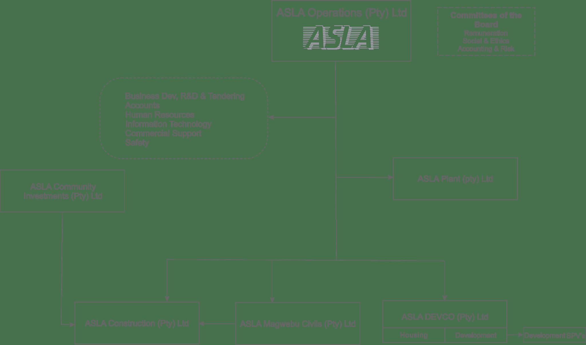 ASLA Organisation Structure